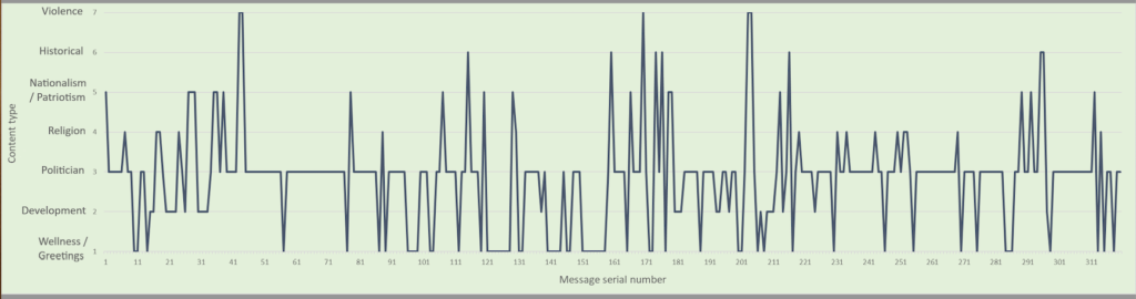 Chart showing chronology of content in a politically active WhatsApp group during the 2019 Indian general elections.